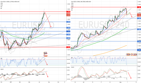 EURUSD: SELL after retracement