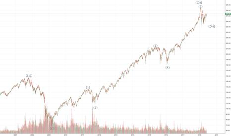 SPY: 2008-2009 Crash was a big wave ((2)), going through wave ((4))?