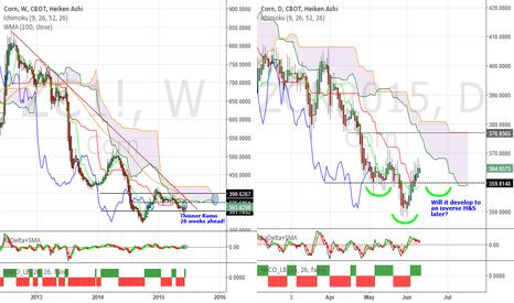 ZCN2015: Corn - Low volatility, bullish bias again. Be a Price follower!