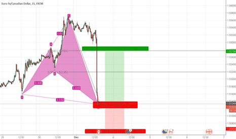 EURCAD: EURCAD Bullish Shark Pattern