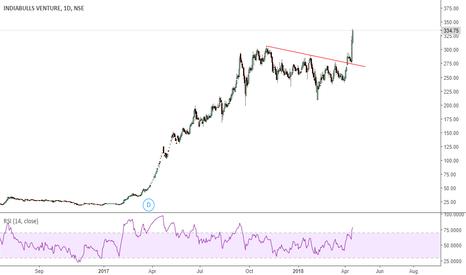 IBVENTURES: ibventure- extremly strong setup investement bet