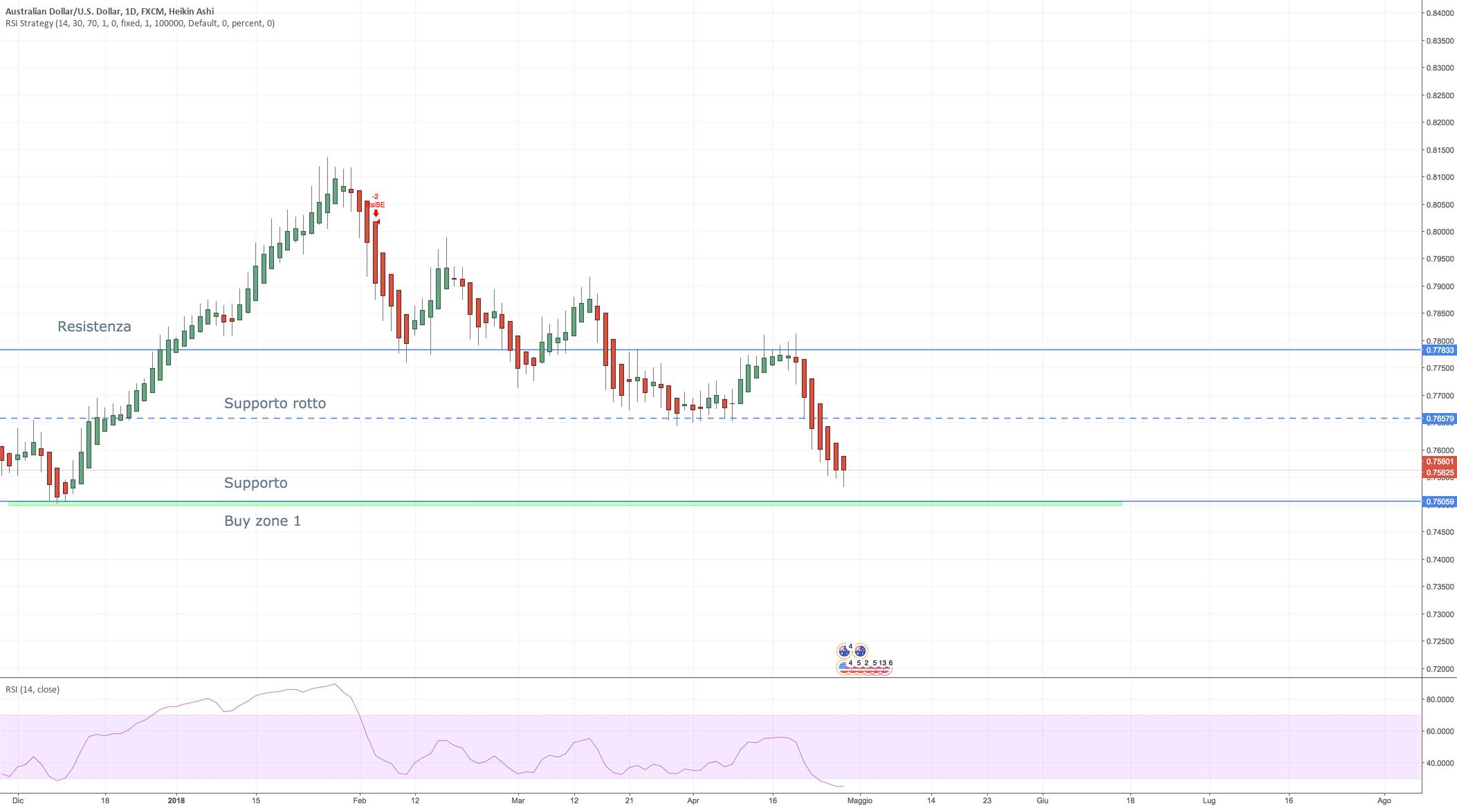 AUD/USD - aspettare heikin ashi verde daily su buy zone (HG-D1)