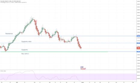 AUDUSD: AUD/USD - aspettare heikin ashi verde daily su buy zone (HG-D1)