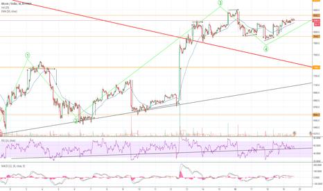 BTCUSD: Interesting trading movements
