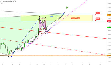 USDJPY: USD/JPY for August 2014