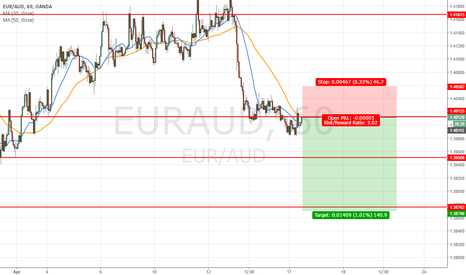 EURAUD: short for this week