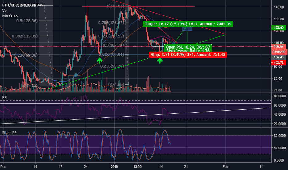 ETHEUR: ETH/EUR Short term diamond reversal and breakout identified (4H)