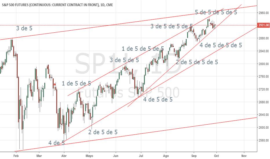 SP1!: S&P clicle