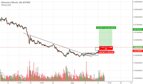 ETHBTC: ETHUSD long