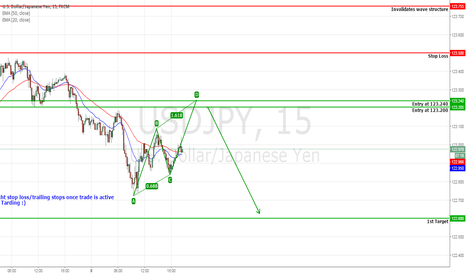 USDJPY: USDJPY Probable AB=CD pattern (Short)
