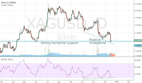 XAGUSD: Silver - Look for a buy signal now