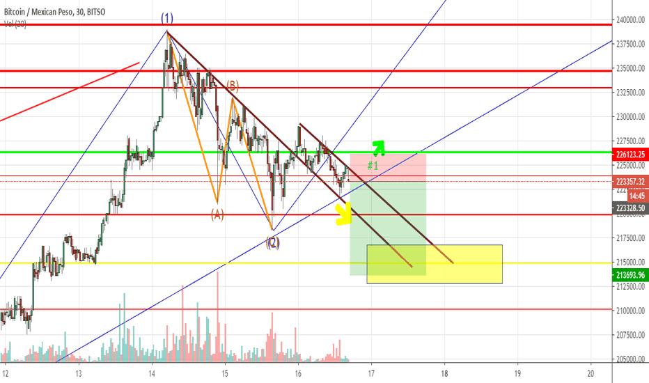 tradingview btc mxn