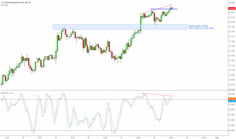 USDJPY: Resistance With Divergence