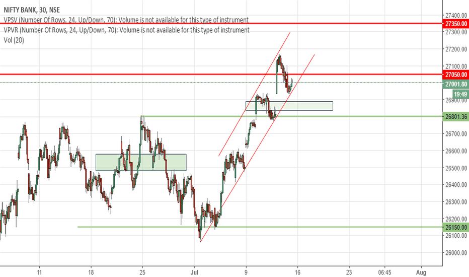 BANKNIFTY: Banknifty watch out zones