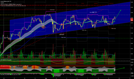 UKOIL: Brent entry long started, target 53.04, with a probability of 80