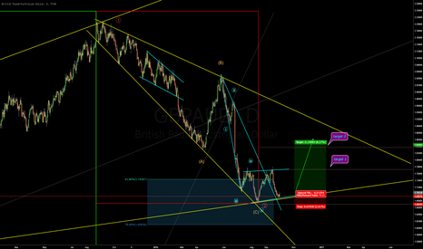 GBPAUD: Hopefully finished 2nd wave. Weekly