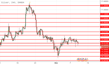 XAGUSD: XAG/USD: analisa teknis