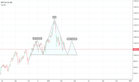 NIFTY: Nifty may find support near 10000 zones for some weeks ahead..