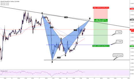 GBPUSD: GBPUSD Bat pattern once again