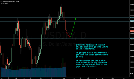 USDJPY: (New Fx Trader) this is what I see for USD/JPY