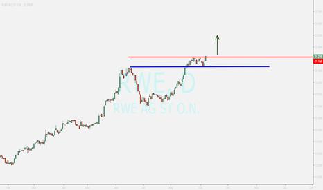 RWE: RWE...buy after confirming above red line