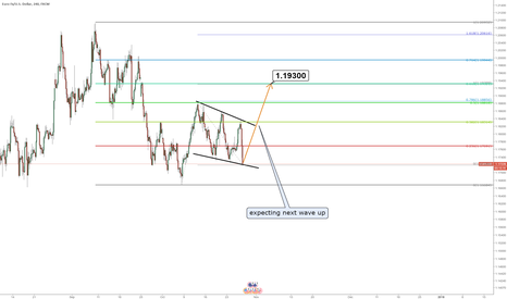 EURUSD: Buying euro at consolidation bottom