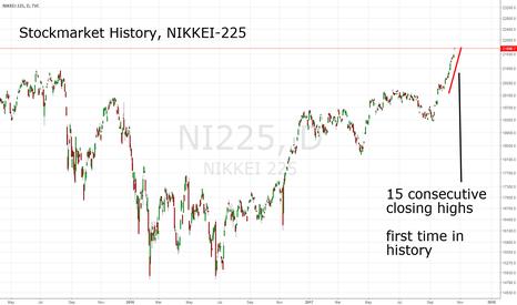 NI225: NIKKEI-225: 15 consecutive closing highs