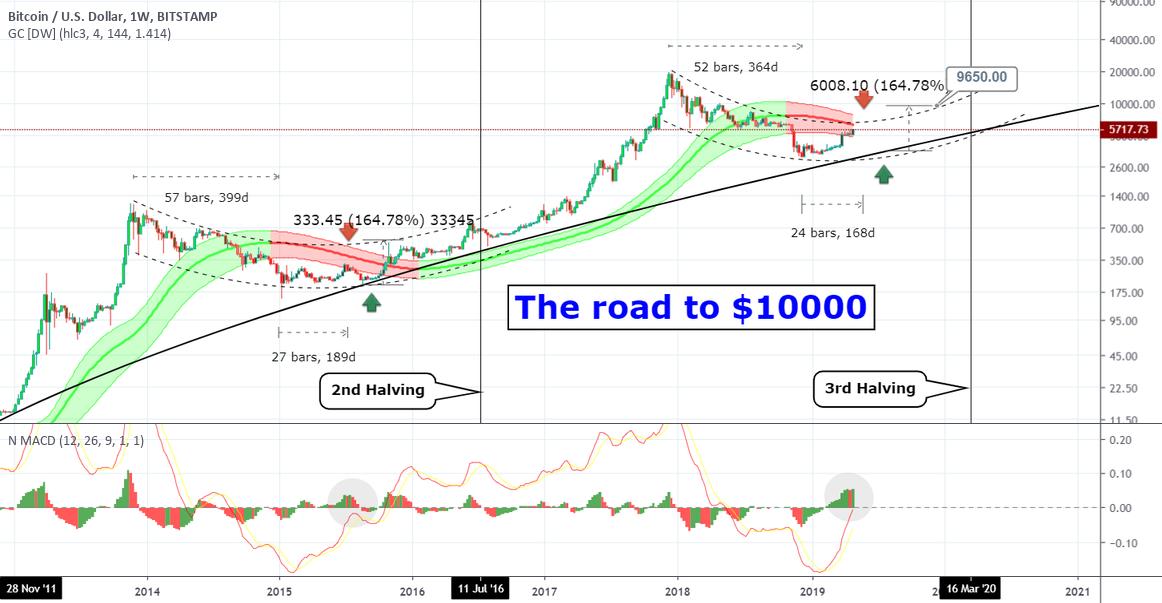 tasta btc tradingview
