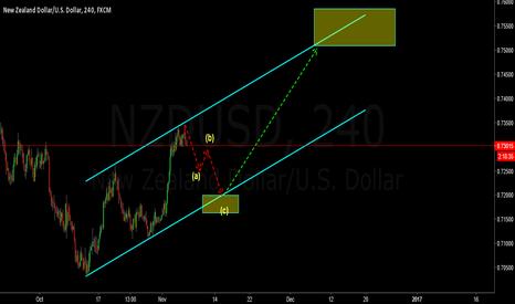NZDUSD: 3 wave correction for longs