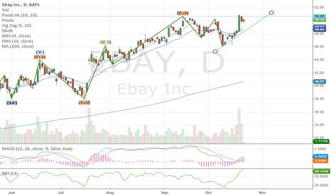 EBAY: ebay looking to break higher