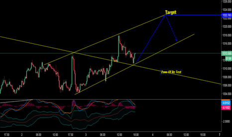 XAUUSD: Educational Cours Gold Buy for Short