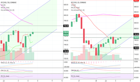 BTCUSD: First step 7800, second step 8500- Long