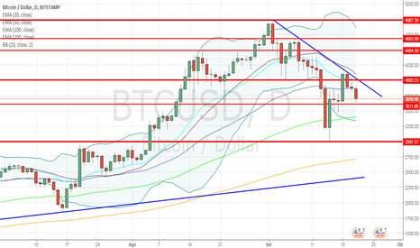 BTCUSD: Bitcoin debole punta al ribasso. I livelli da monitorare!