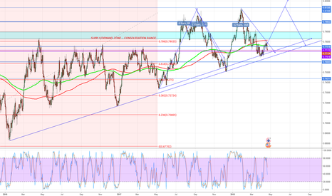 AUDUSD: 3 Drive High Potential for AUDUSD Med term Trade 300-400pip