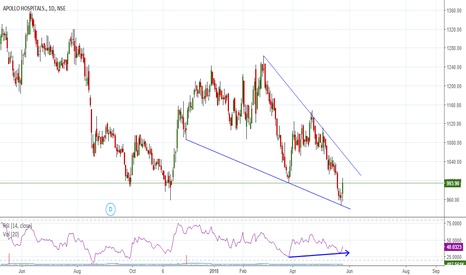 APOLLOHOSP: APOLLOHOSP descending wedge with bullish divergence