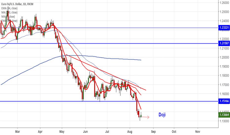 EURUSD: EURUSD: Buy on dips