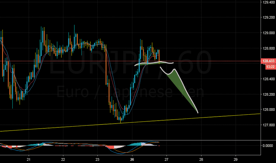 EURJPY: EURJPY: Sell breaking the downground