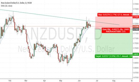 NZDUSD: Sell on daily break of 10 EMA