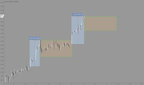 BTCUSD: BTC/USD - Possible Chopping Zone Ahead