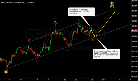 GBPJPY: GBPJPY - Another move up is due