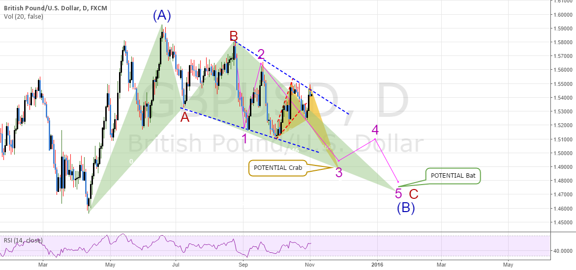 GBPUSD: DAILY Chart - Wave Counts Showing A Sharp Drop Coming