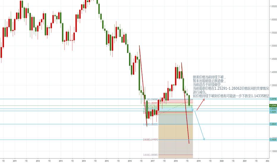 GBPUSD: 镑美价格当前持续下破, 暂未出现明显止跌迹象, 当前适合于延续做空,