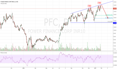 PFC: PFC Megaphone Short would the History Repeat?