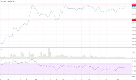 BAJAJHLDNG: Bajaj Holdings - #Watchlist
