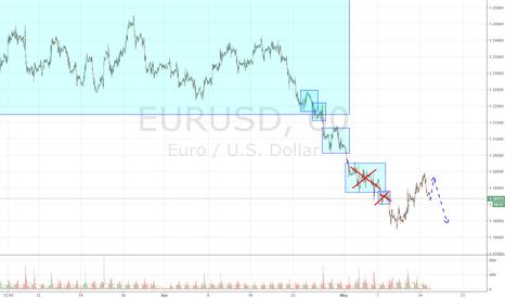 EURUSD: EURUSD in the range.