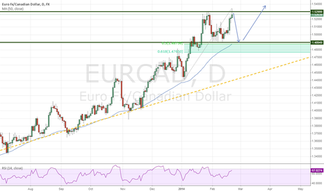 EURCAD: evening star