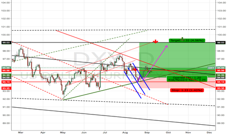 DXY: DXY till the end of month 9 doubt long till 99 at least
