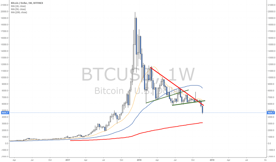 BTCUSD: Breakdown continuation move... going to 3000?