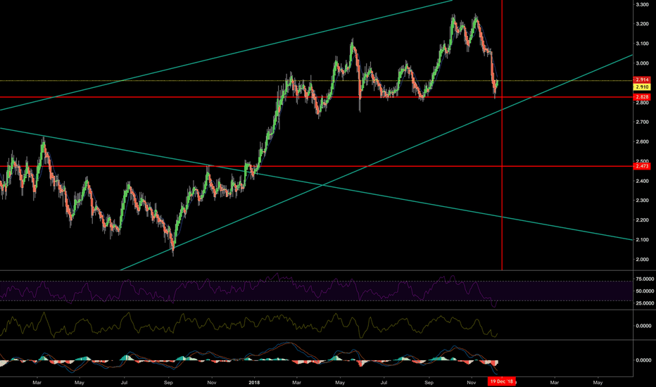 US10Y: FOMC will decide the direction for 2019