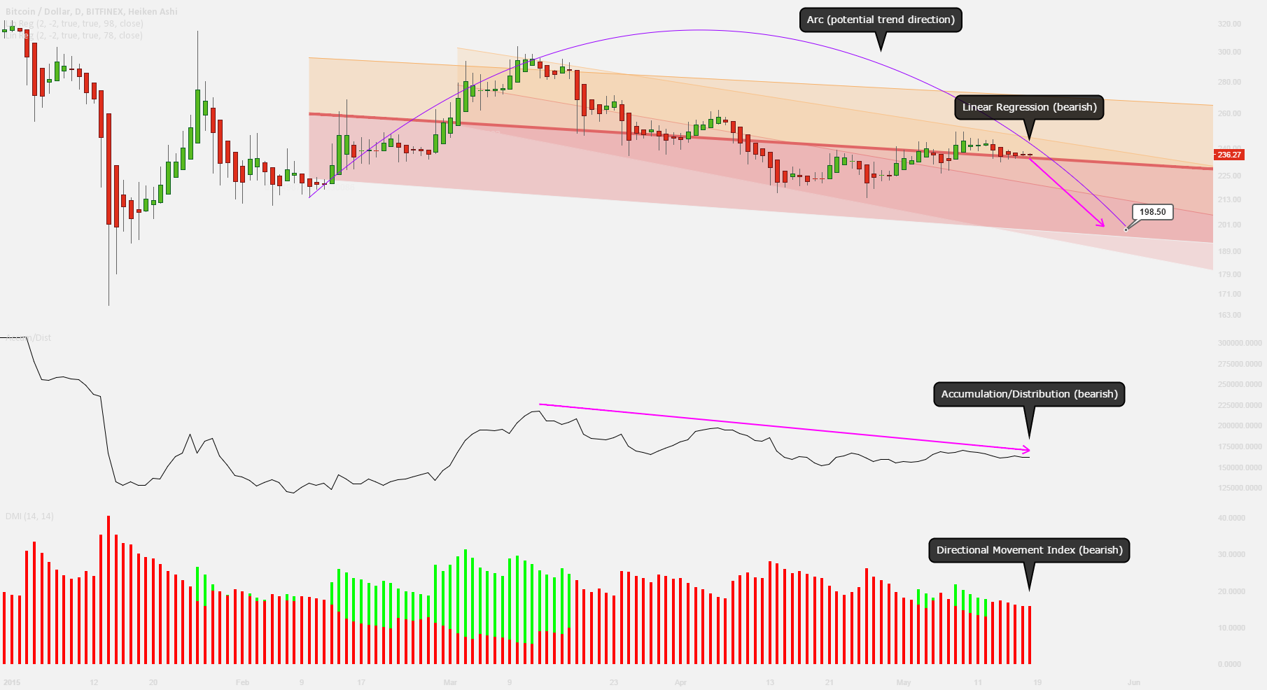 Bearish scenario if the price stays below 240 USD